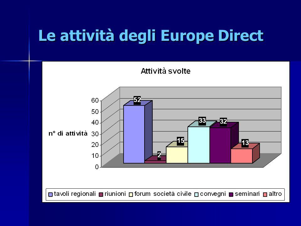 Le attività degli Europe Direct