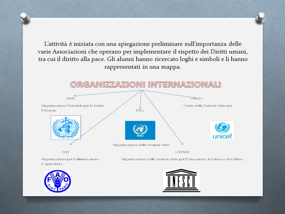 L'attività è iniziata con una spiegazione preliminare sull'importanza delle varie Associazioni che operano per implementare il rispetto dei Diritti umani, tra cui il diritto alla pace.