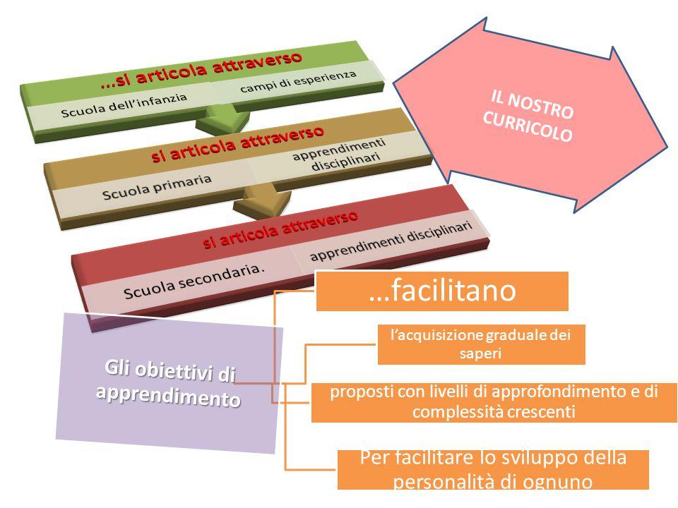 Gli obiettivi di apprendimento