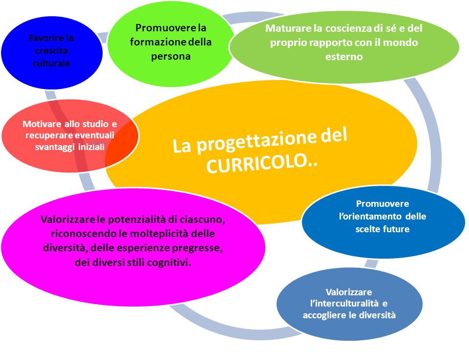 La progettazione del CURRICOLO..