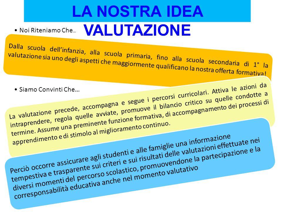 LA NOSTRA IDEA VALUTAZIONE