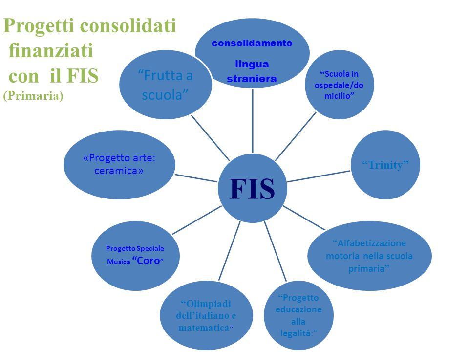 Progetti consolidati finanziati con il FIS Frutta a scuola