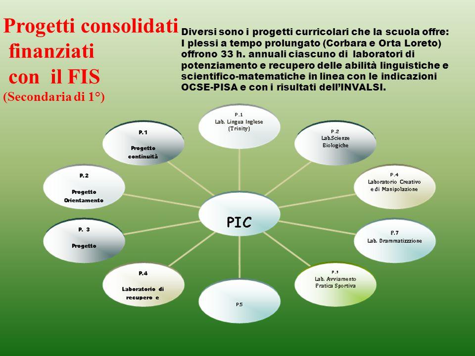 Progetti consolidati finanziati con il FIS (Secondaria di 1°)