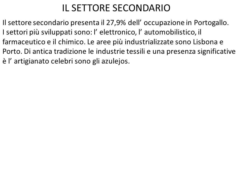 IL SETTORE SECONDARIO Il settore secondario presenta il 27,9% dell' occupazione in Portogallo.