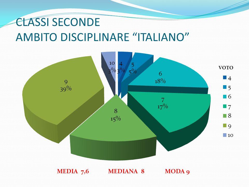 CLASSI SECONDE AMBITO DISCIPLINARE ITALIANO