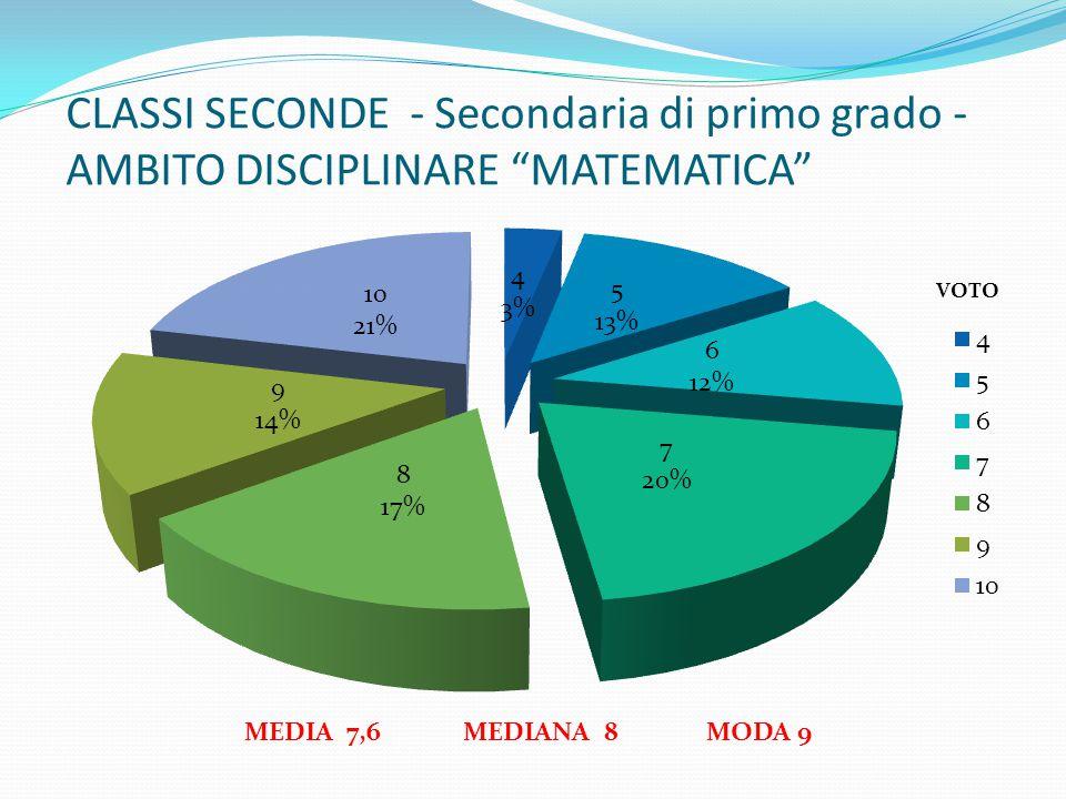 CLASSI SECONDE - Secondaria di primo grado - AMBITO DISCIPLINARE MATEMATICA