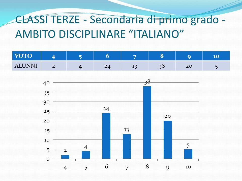 CLASSI TERZE - Secondaria di primo grado - AMBITO DISCIPLINARE ITALIANO
