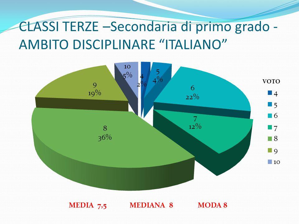 CLASSI TERZE –Secondaria di primo grado - AMBITO DISCIPLINARE ITALIANO