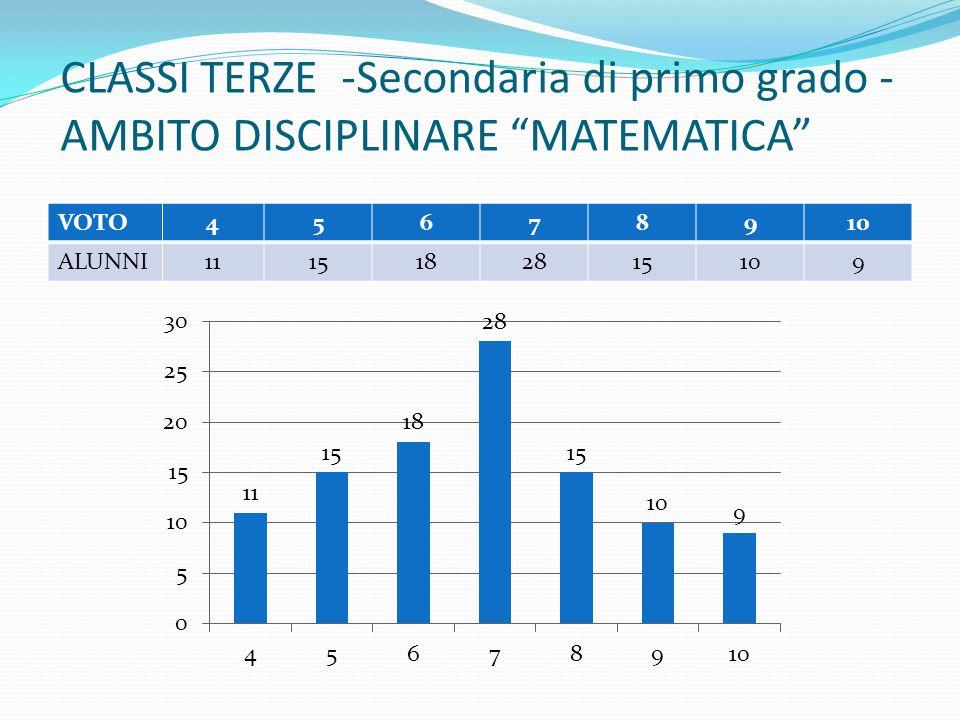 CLASSI TERZE -Secondaria di primo grado - AMBITO DISCIPLINARE MATEMATICA
