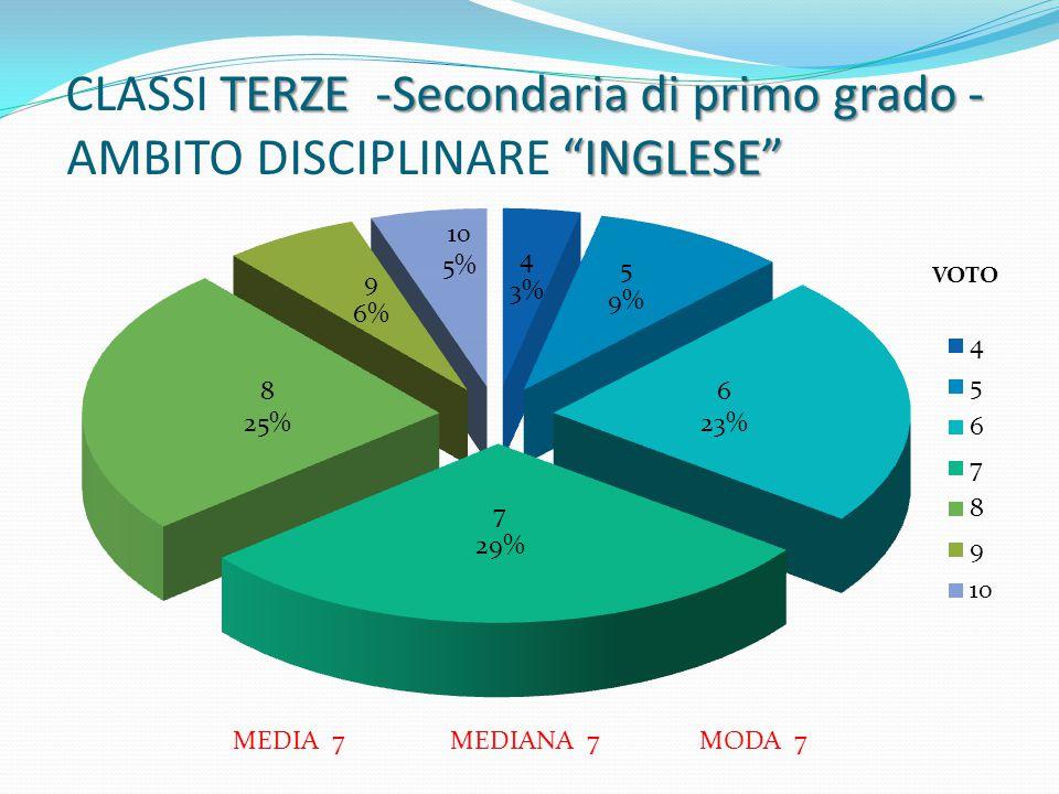 CLASSI TERZE -Secondaria di primo grado - AMBITO DISCIPLINARE INGLESE