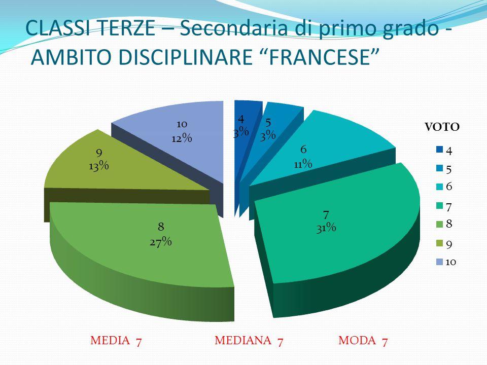 CLASSI TERZE – Secondaria di primo grado - AMBITO DISCIPLINARE FRANCESE