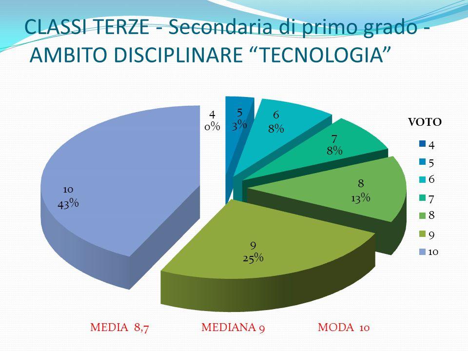 CLASSI TERZE - Secondaria di primo grado - AMBITO DISCIPLINARE TECNOLOGIA