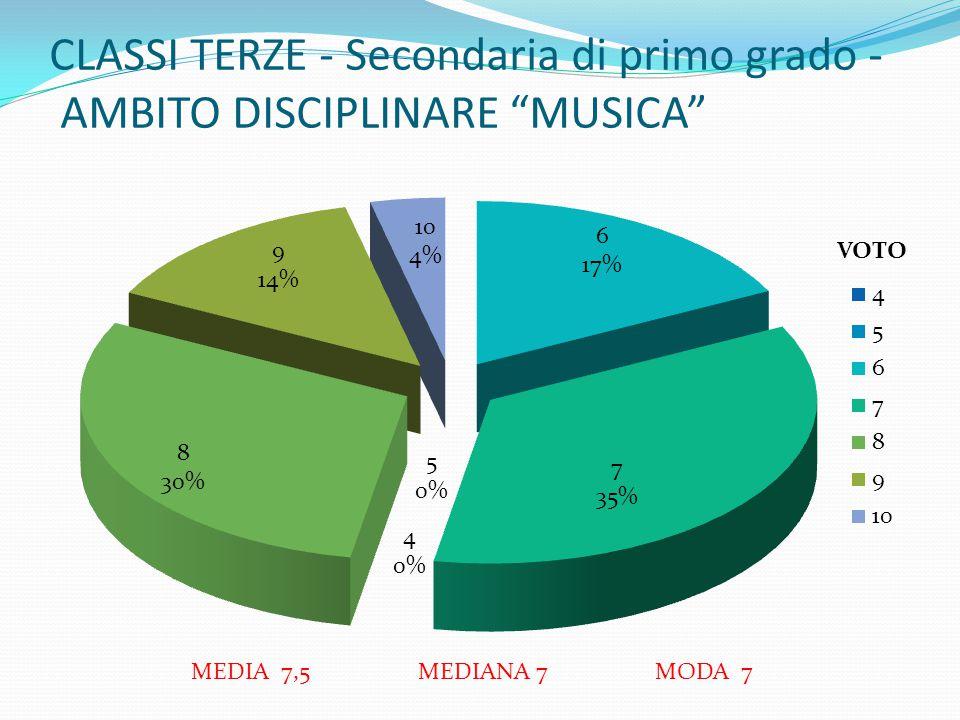 CLASSI TERZE - Secondaria di primo grado - AMBITO DISCIPLINARE MUSICA