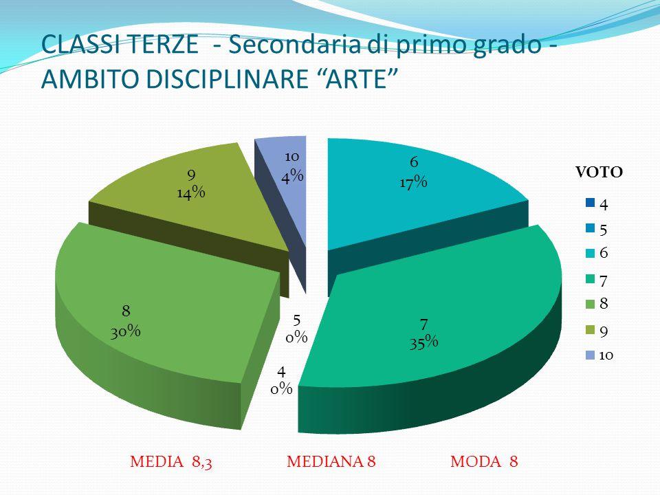 CLASSI TERZE - Secondaria di primo grado - AMBITO DISCIPLINARE ARTE