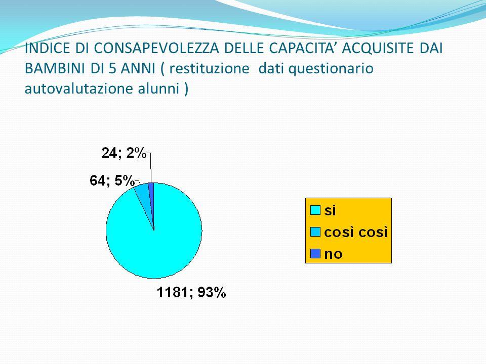 INDICE DI CONSAPEVOLEZZA DELLE CAPACITA' ACQUISITE DAI BAMBINI DI 5 ANNI ( restituzione dati questionario autovalutazione alunni )