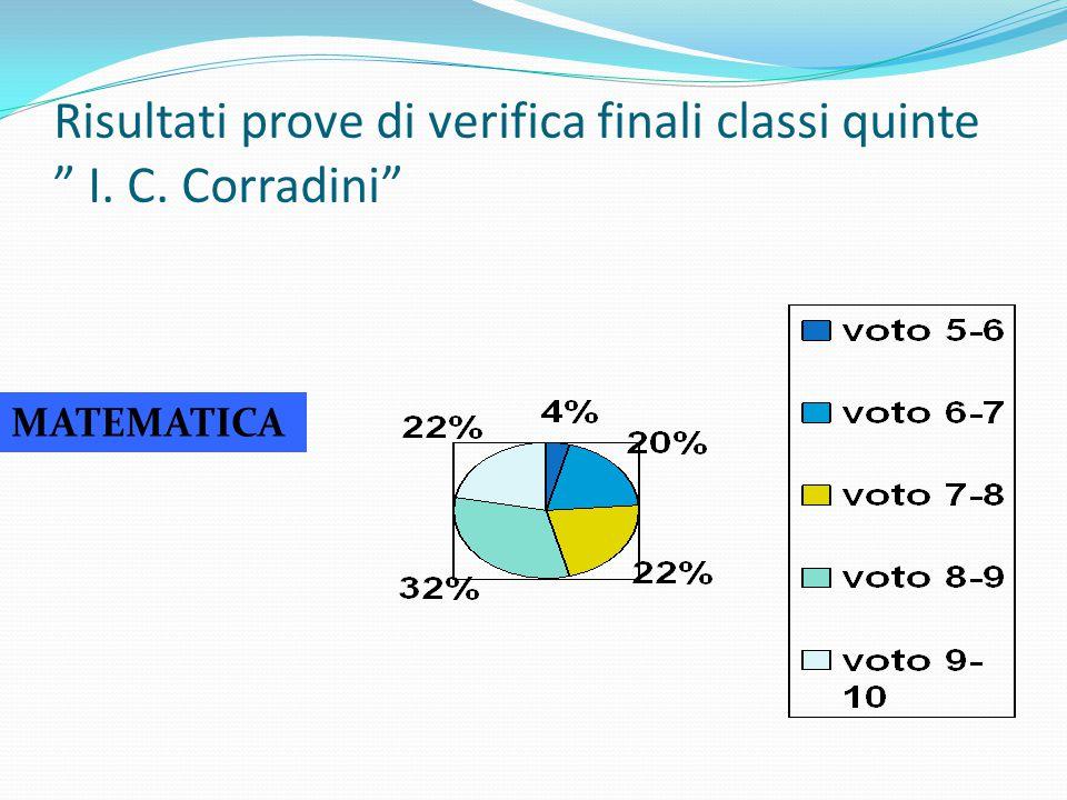 Risultati prove di verifica finali classi quinte I. C. Corradini