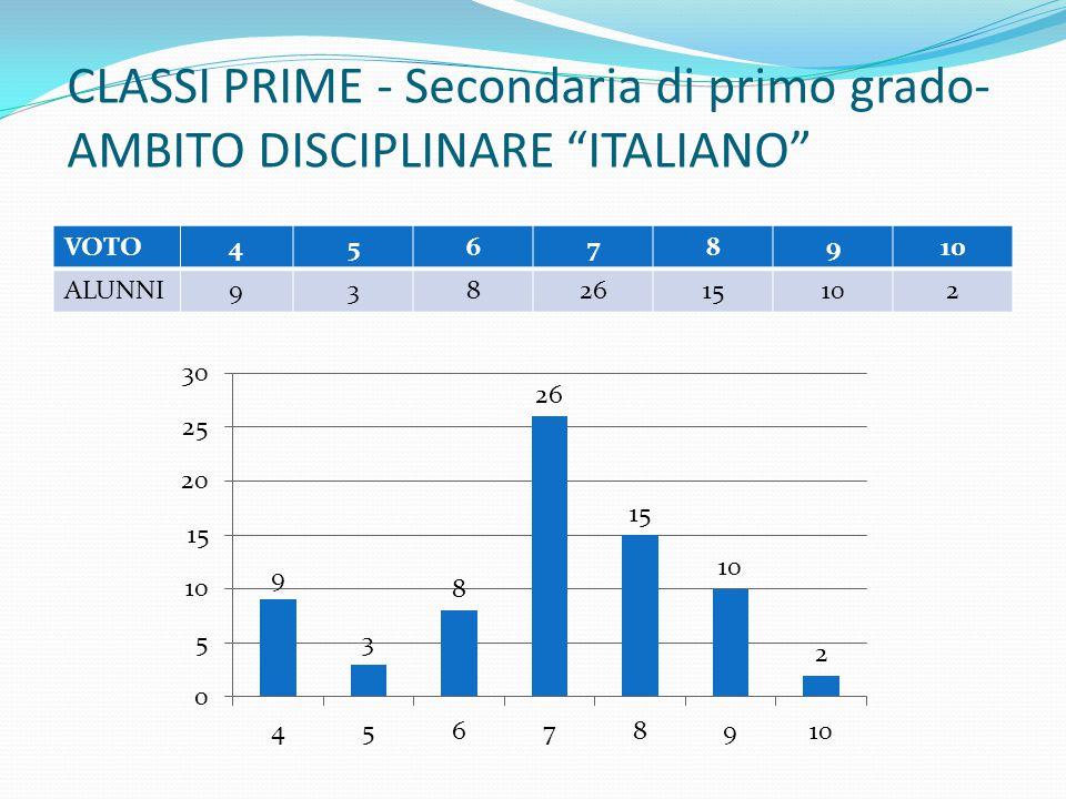 CLASSI PRIME - Secondaria di primo grado- AMBITO DISCIPLINARE ITALIANO