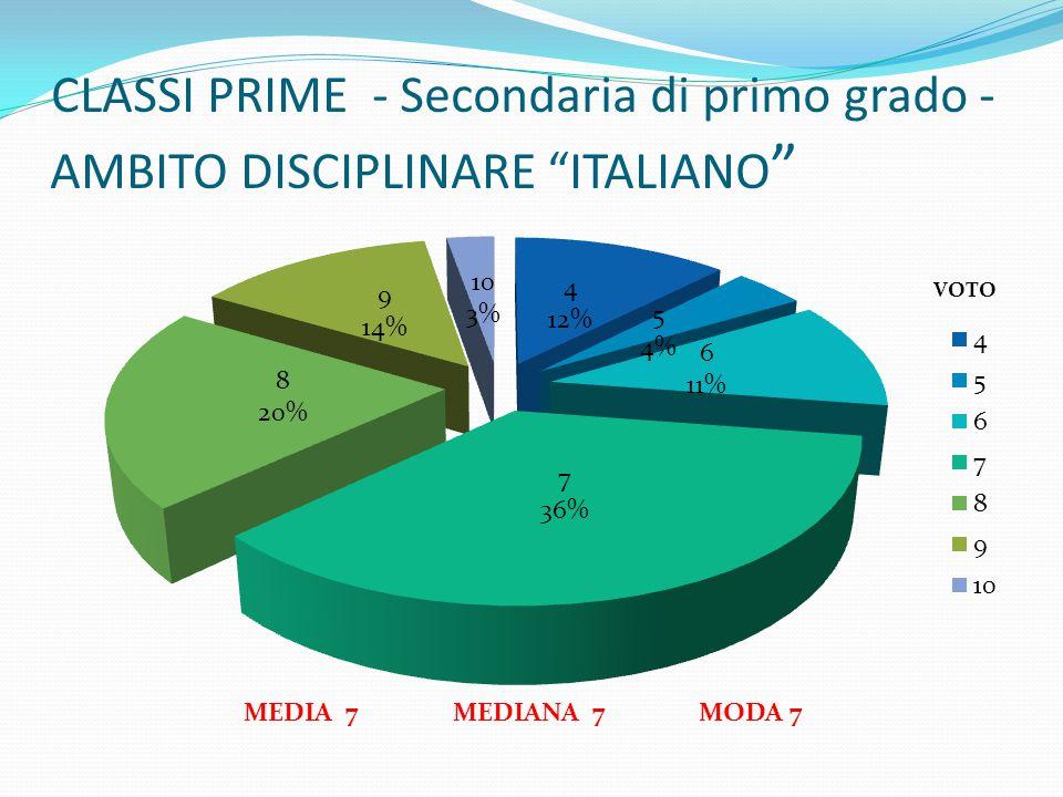 CLASSI PRIME - Secondaria di primo grado - AMBITO DISCIPLINARE ITALIANO