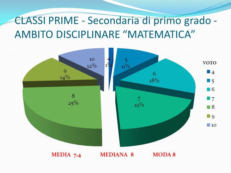 CLASSI PRIME - Secondaria di primo grado - AMBITO DISCIPLINARE MATEMATICA