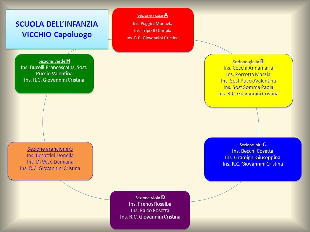 SCUOLA DELL'INFANZIA VICCHIO Capoluogo