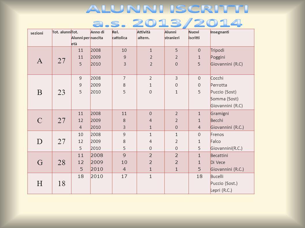 ALUNNI ISCRITTI a.s. 2013/2014 A 27 B 23 C D G 28 H 18 11 5 2008 2009