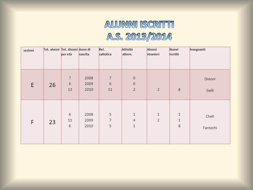 ALUNNI ISCRITTI A.S. 2013/2014. sezioni. Tot. alunni. Tot. Alunni per età. Anno di nascita. Rel.