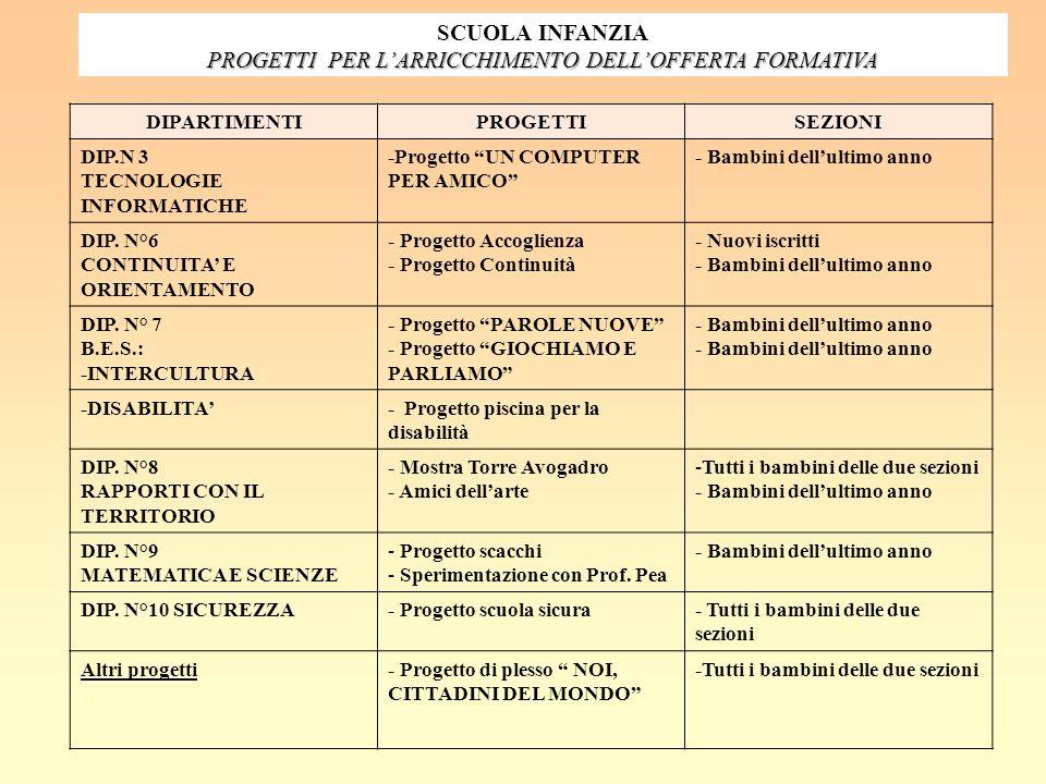 PROGETTI PER L'ARRICCHIMENTO DELL'OFFERTA FORMATIVA