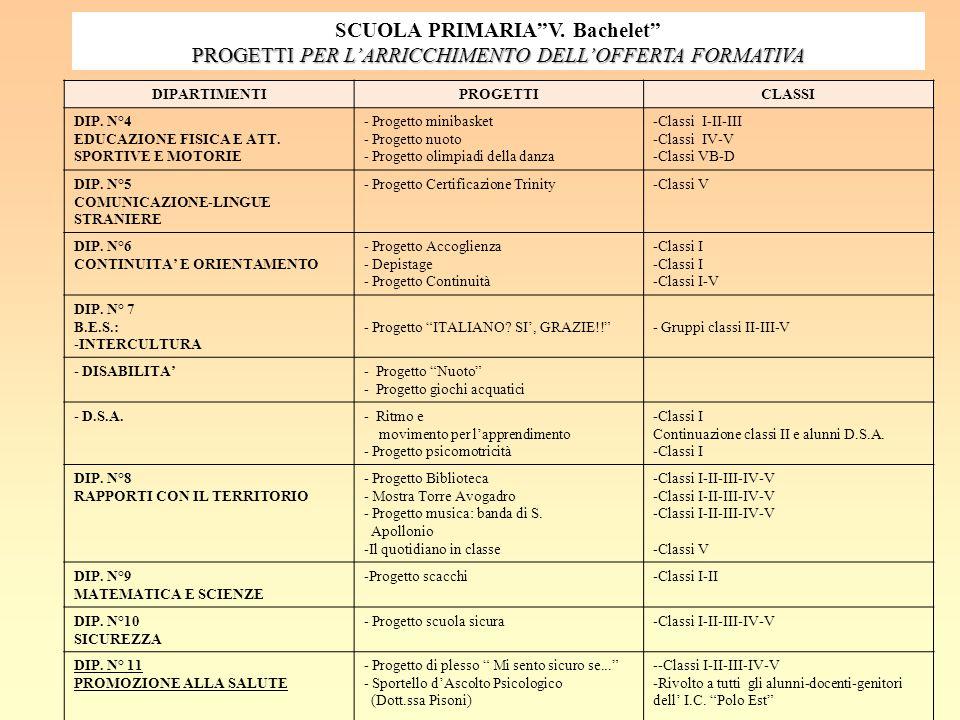 SCUOLA PRIMARIA V. Bachelet