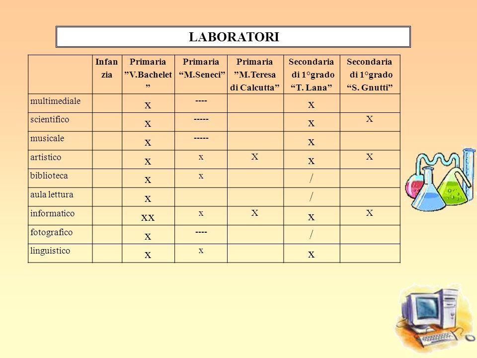 LABORATORI x / xx Infanzia Primaria V.Bachelet M.Seneci M.Teresa