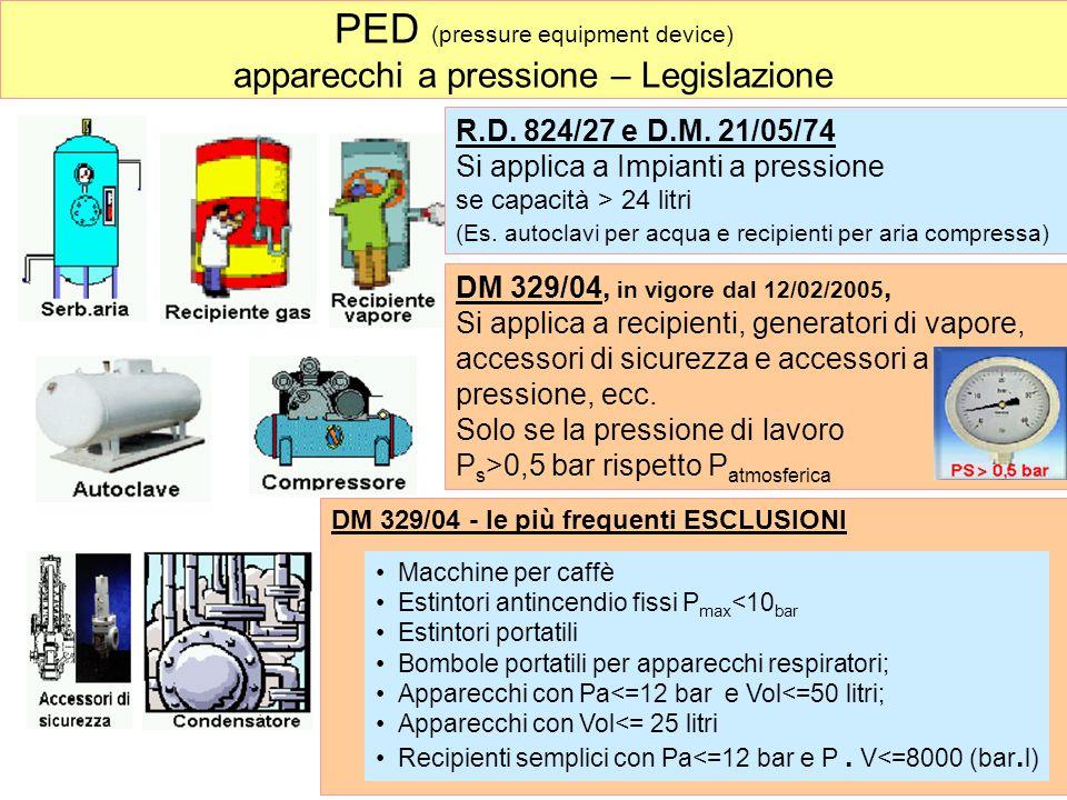 PED (pressure equipment device) apparecchi a pressione – Legislazione