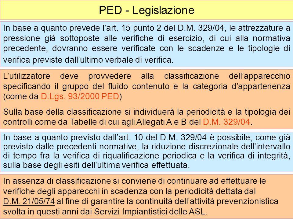 PED - Legislazione