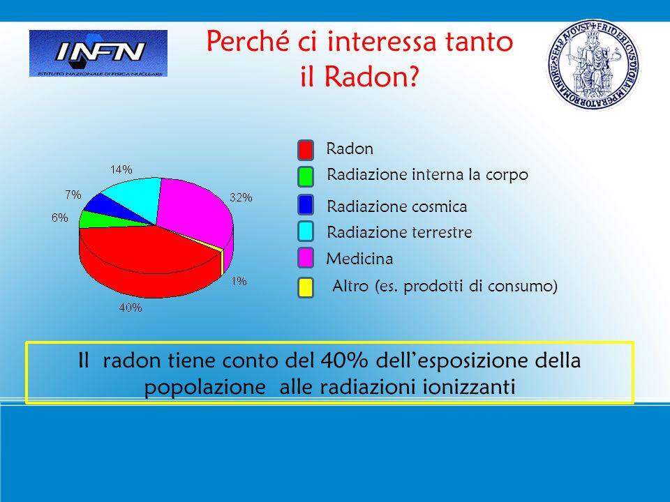 Perché ci interessa tanto il Radon