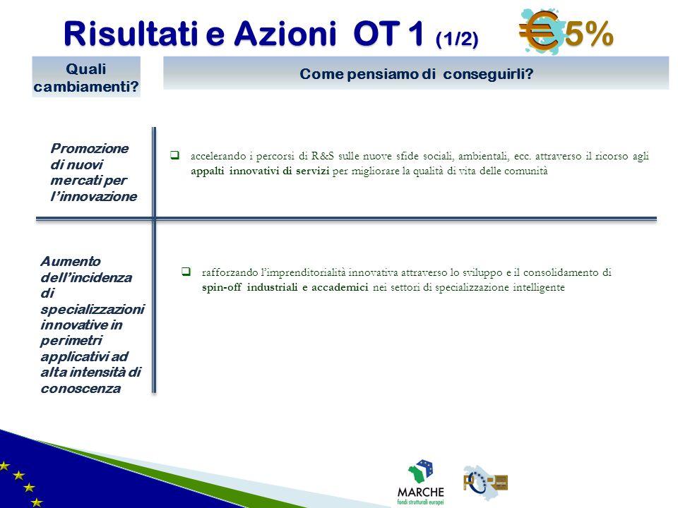 Risultati e Azioni OT 1 (1/2) 35%