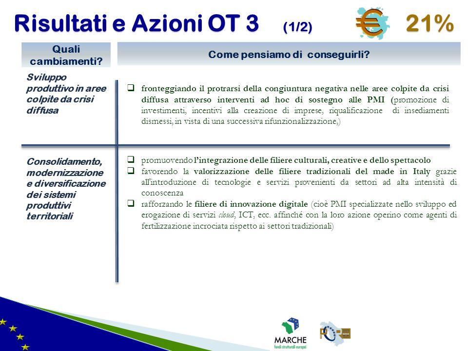 Risultati e Azioni OT 3 (1/2) 21%