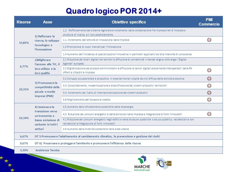 Quadro logico POR 2014+  Risorse Asse Obiettivo specifico