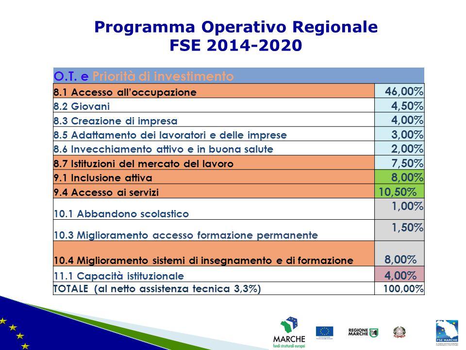 Programma Operativo Regionale