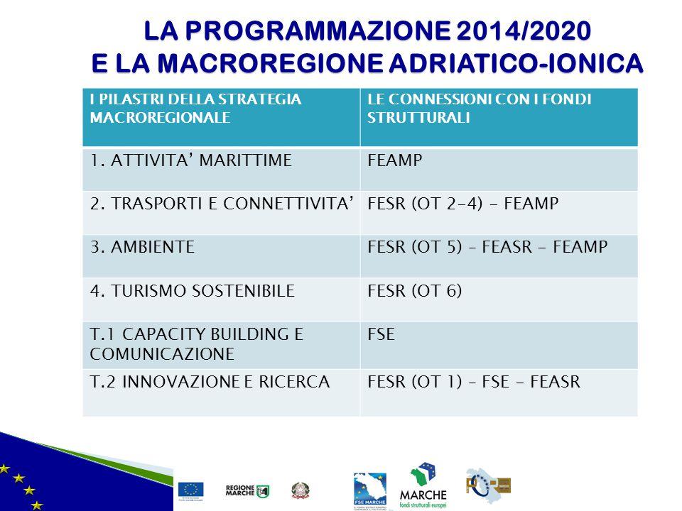 LA PROGRAMMAZIONE 2014/2020 E LA MACROREGIONE ADRIATICO-IONICA
