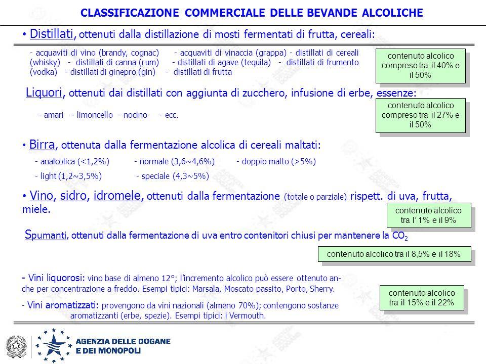 CLASSIFICAZIONE COMMERCIALE DELLE BEVANDE ALCOLICHE