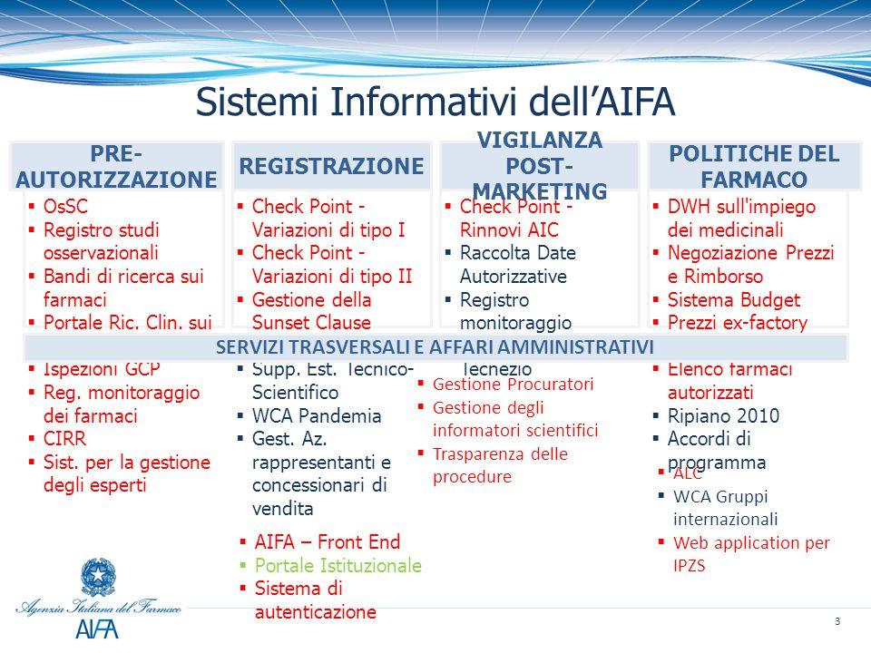 Sistemi Informativi dell'AIFA