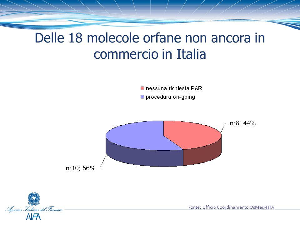 Delle 18 molecole orfane non ancora in commercio in Italia