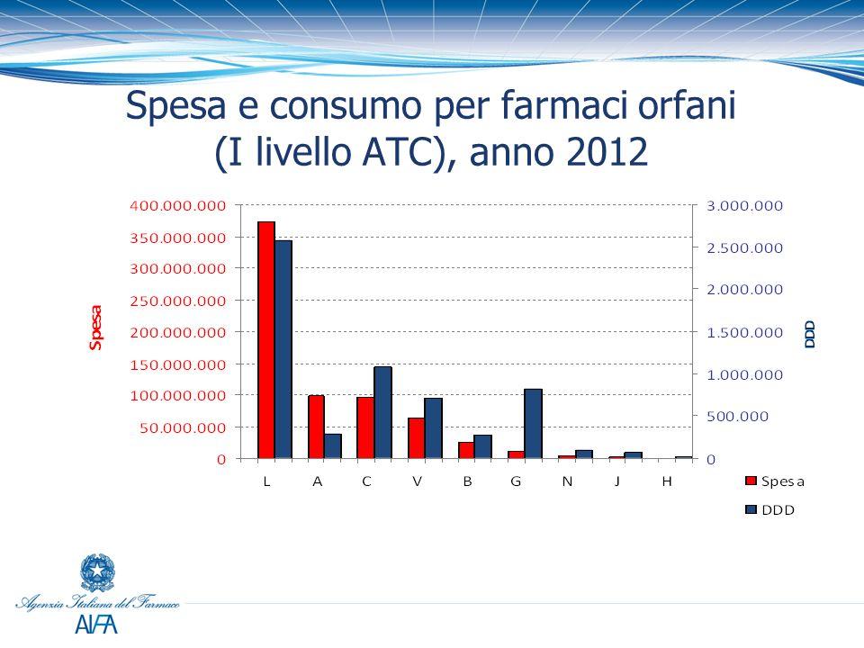 Spesa e consumo per farmaci orfani (I livello ATC), anno 2012