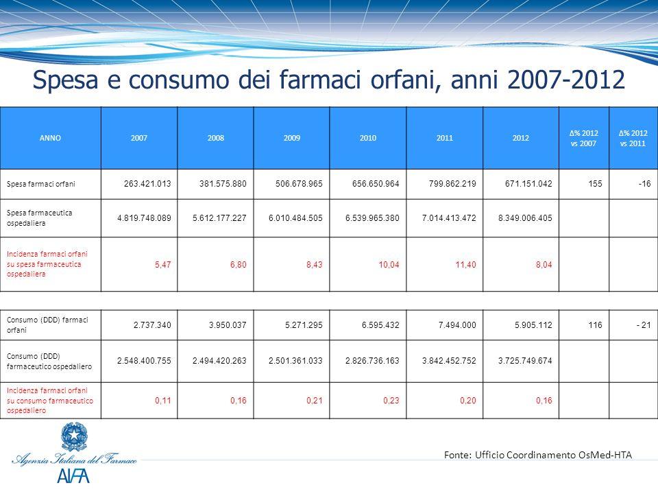 Spesa e consumo dei farmaci orfani, anni 2007-2012