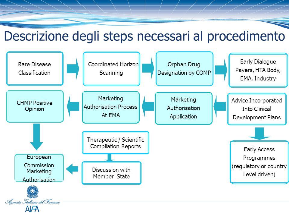 Descrizione degli steps necessari al procedimento