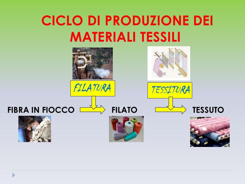 CICLO DI PRODUZIONE DEI MATERIALI TESSILI