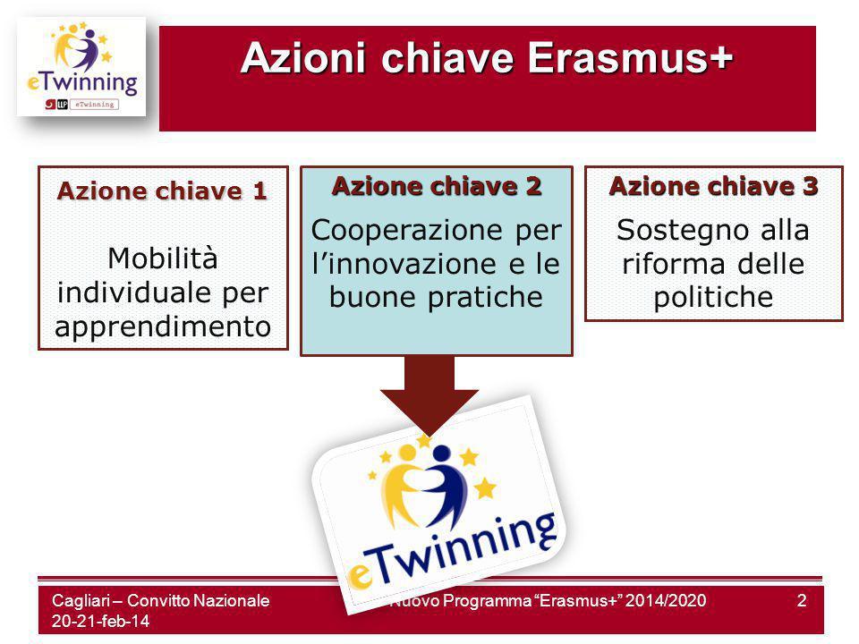 Azioni chiave Erasmus+