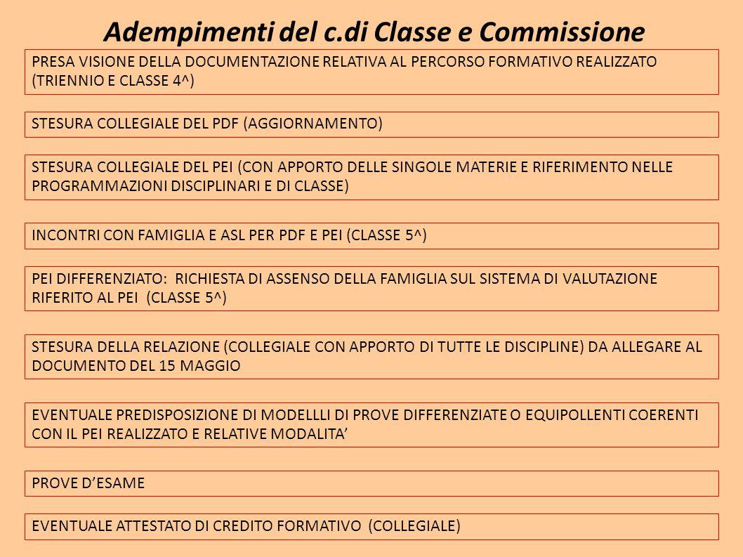 Adempimenti del c.di Classe e Commissione