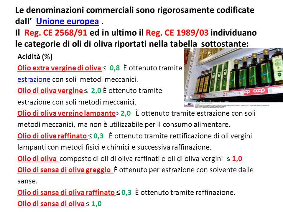Le denominazioni commerciali sono rigorosamente codificate dall' Unione europea . Il Reg. CE 2568/91 ed in ultimo il Reg. CE 1989/03 individuano le categorie di oli di oliva riportati nella tabella sottostante: