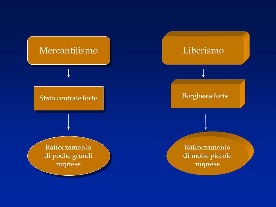 Mercantilismo Liberismo Borghesia forte Stato centrale forte