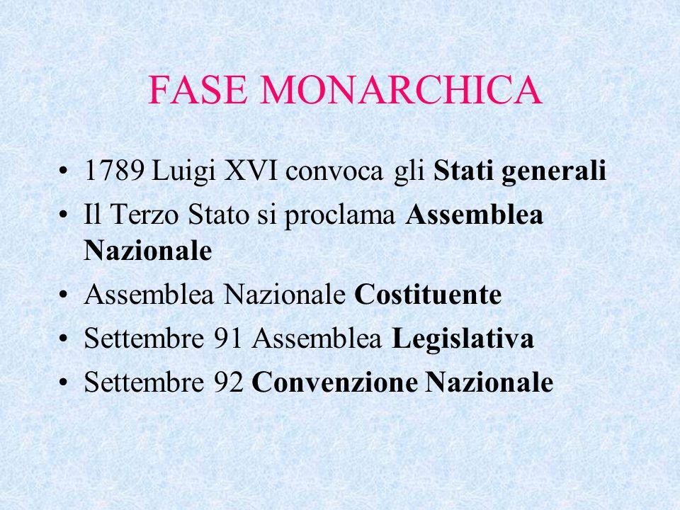 FASE MONARCHICA 1789 Luigi XVI convoca gli Stati generali