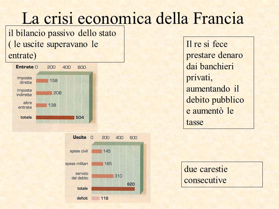 La crisi economica della Francia